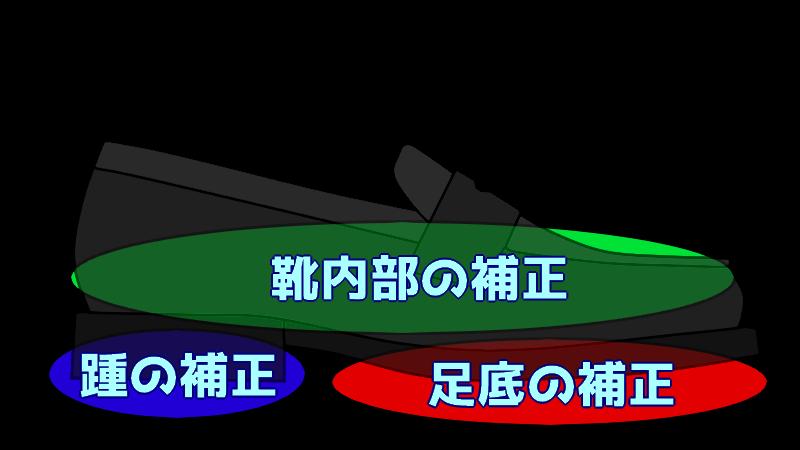 靴補正の分類