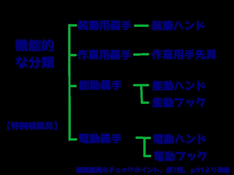 義手の機能的分類