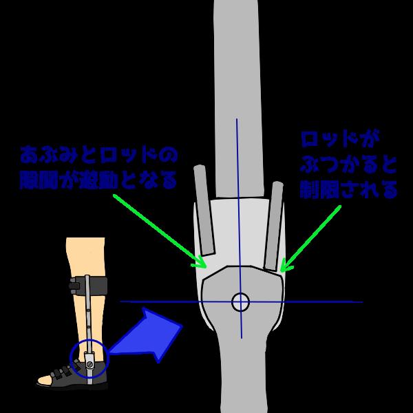 ダブルクレンザック継手の構造