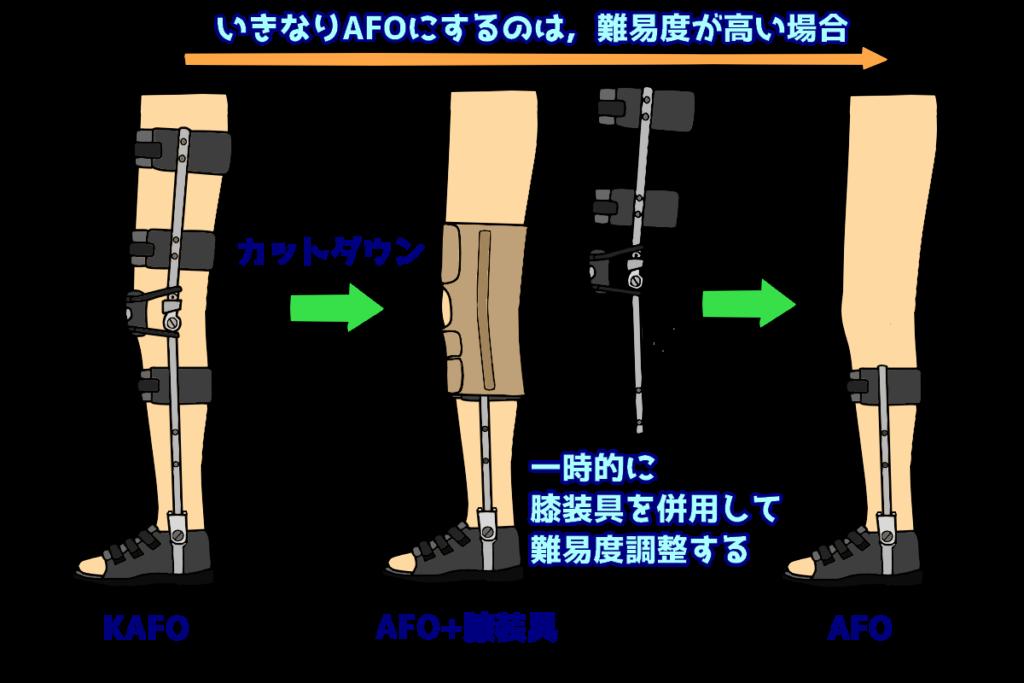 KAFOからAFOに移行する際に膝装具の併用
