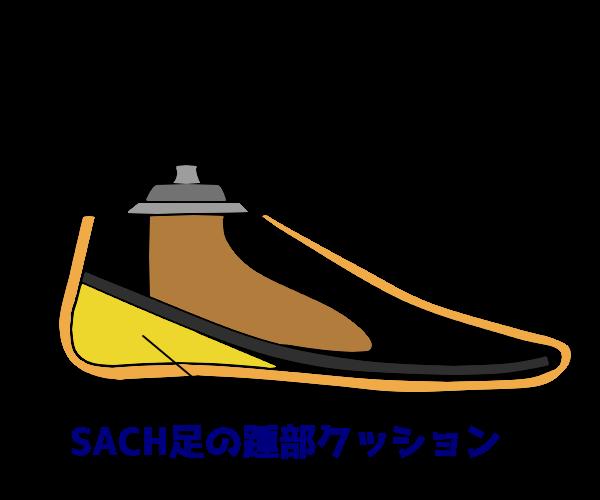 義足足部 SACH足の構造