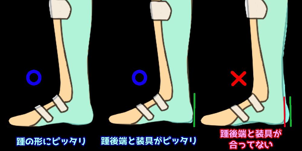 正しい履き方と,踵が前にズレた履き方