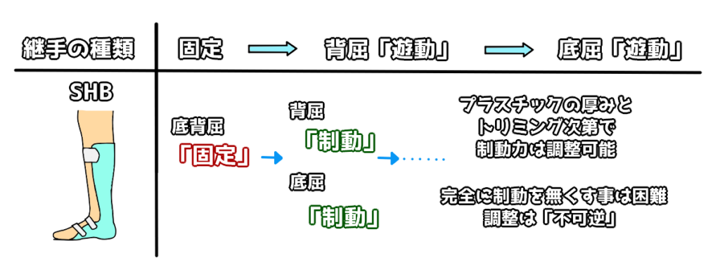 足継手の制約 SHB