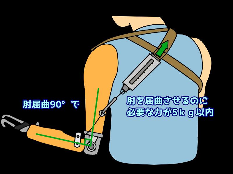 肘を屈曲するのに必要な力のチェック
