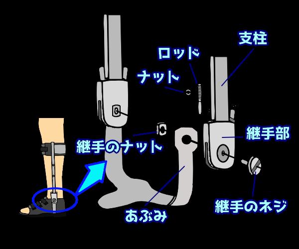 ダブルクレンザック継手の構造 その1