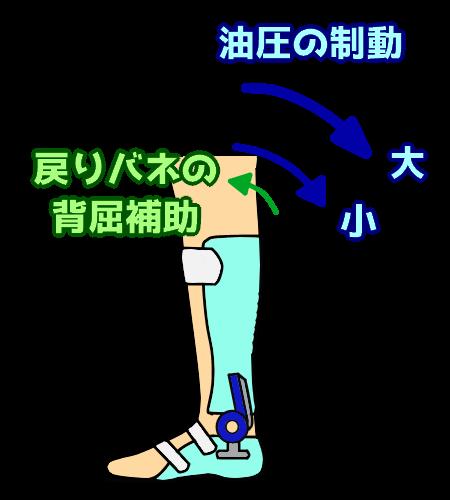 油圧での制動と戻りバネの補助