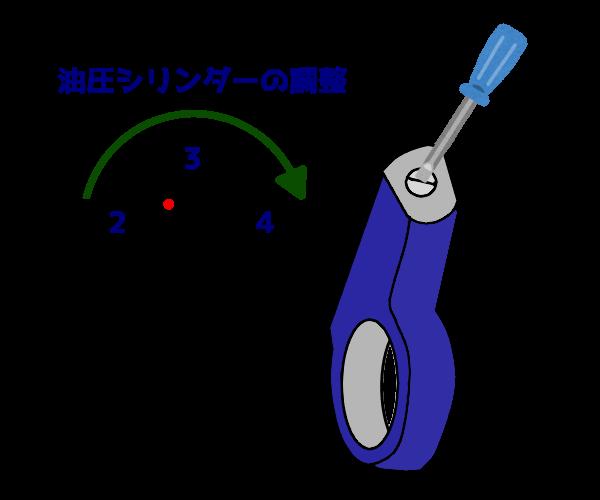 油圧ユニットの調整