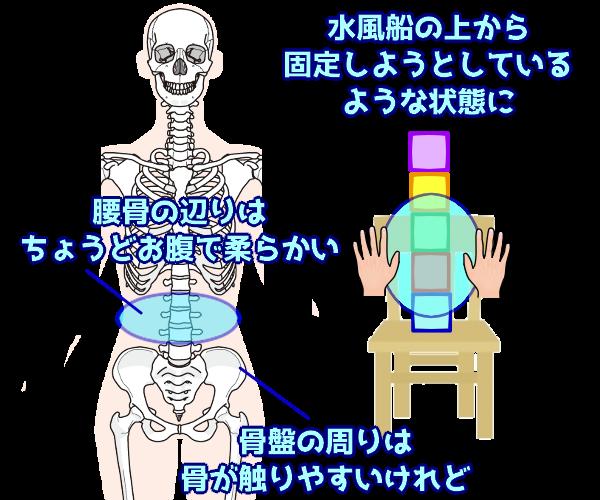 腰椎を固定する場合