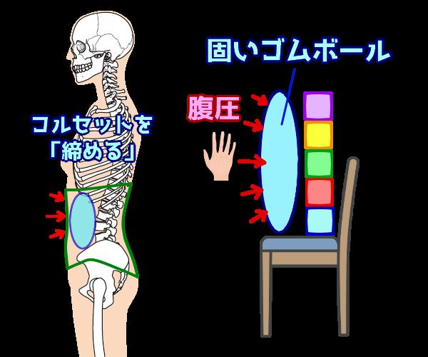 腹圧をかける