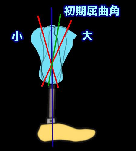 初期屈曲角の設定
