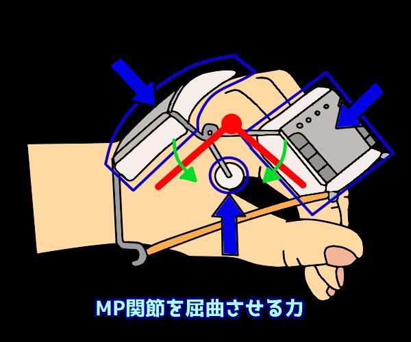 MP関節の屈曲