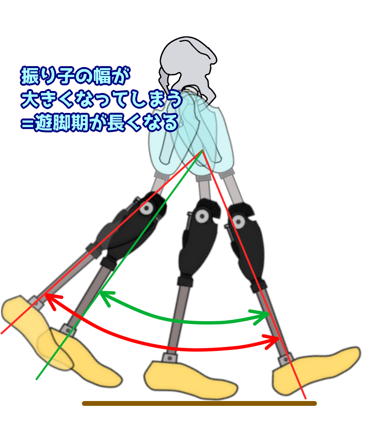 膝の屈曲制動が小さい