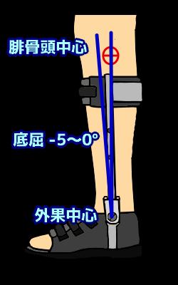 足関節の角度設定
