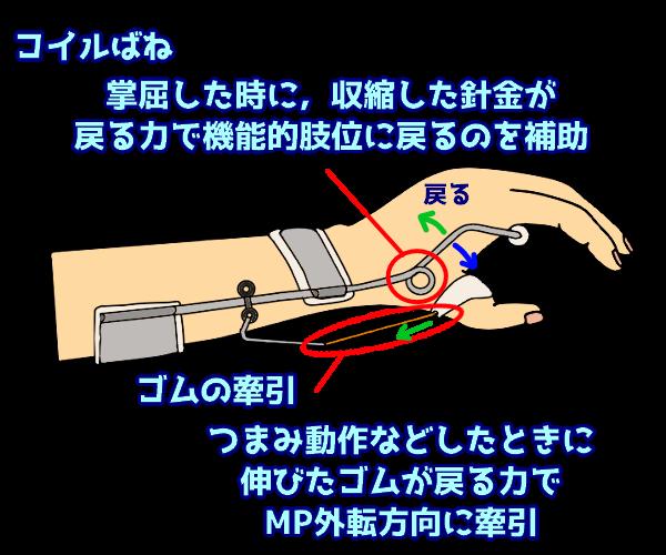 関節に与える力2