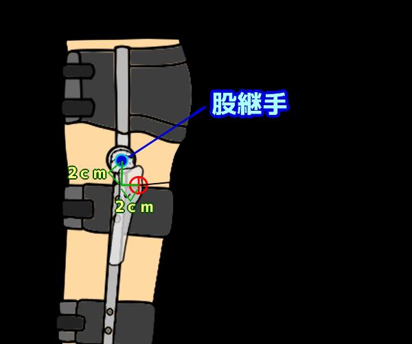股継手の位置